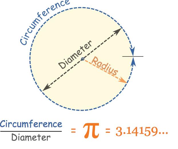Định nghĩa về số PI